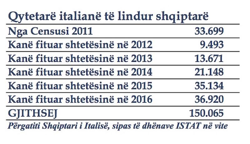 Qytetarë italianë të lindur shqiptarë