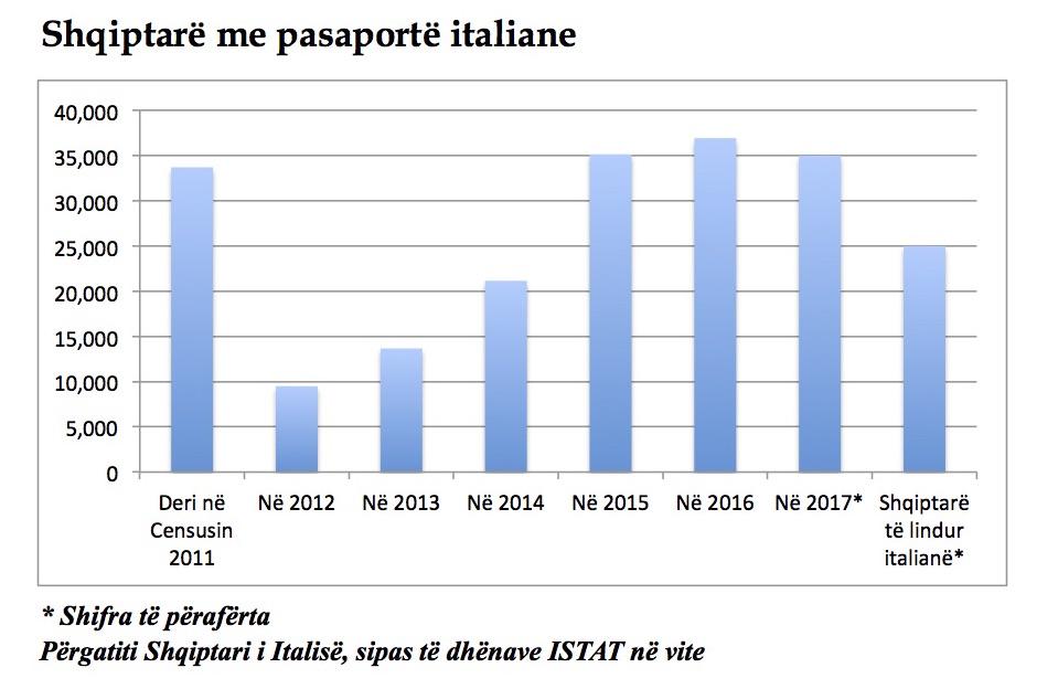 Shqiptarë me pasaportë italiane