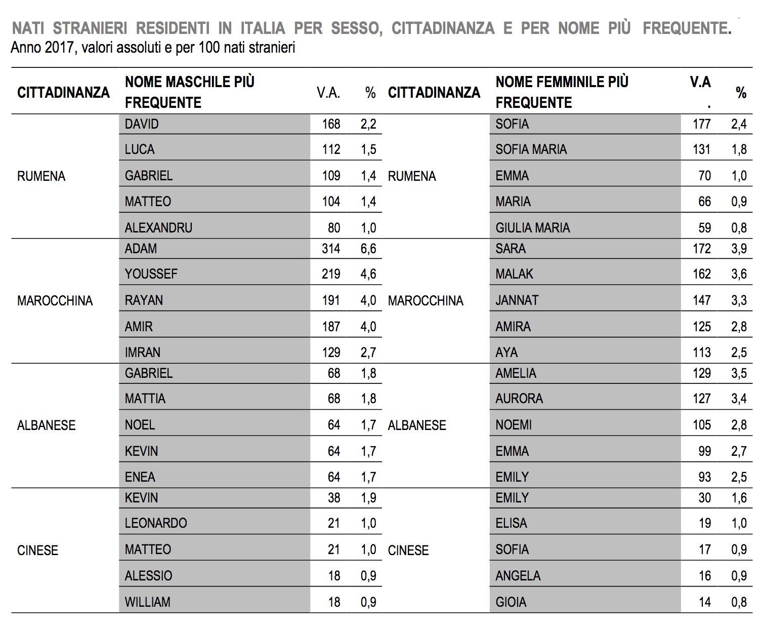 Emrat më të përdorur për të sapolindurit shqiptarë në Itali